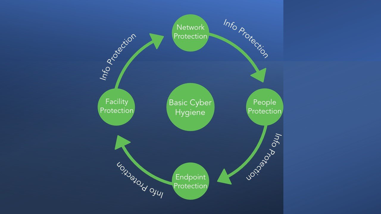 Four Basic Principals of Cyber Hygiene