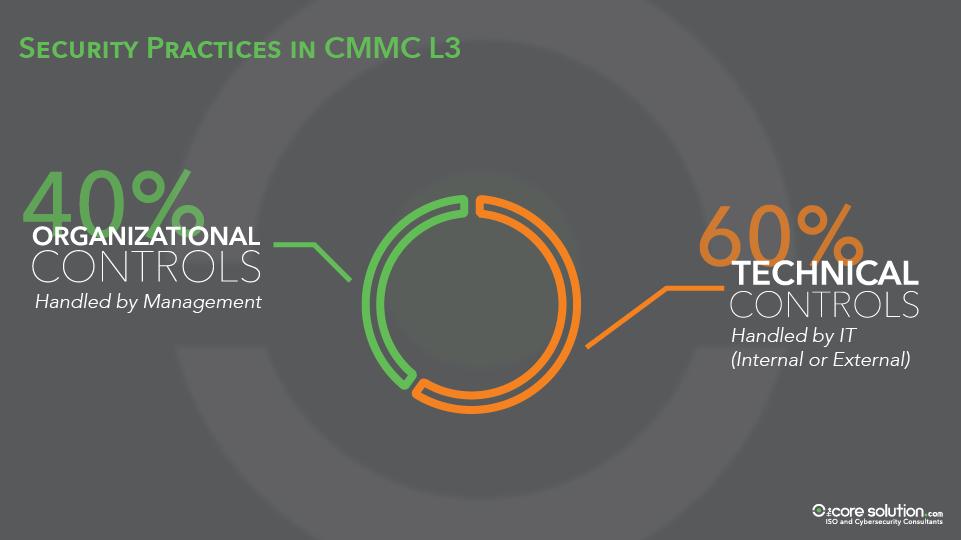 Technical Controls and Organizational Controls